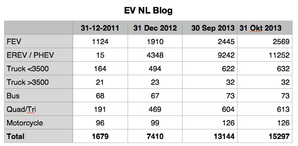 EV NL Table 02.jpg