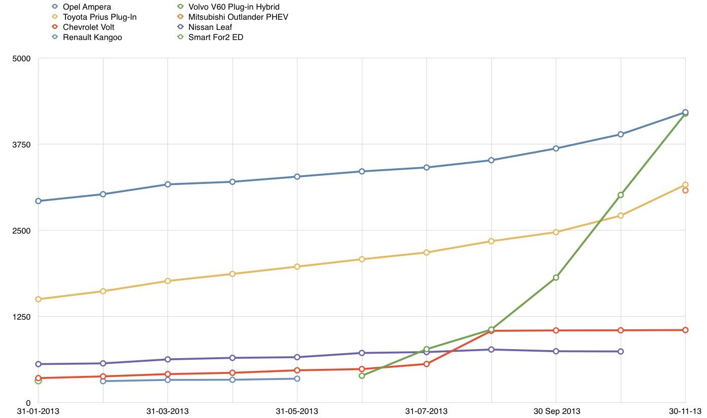07 - EV Top5 Graph.jpg