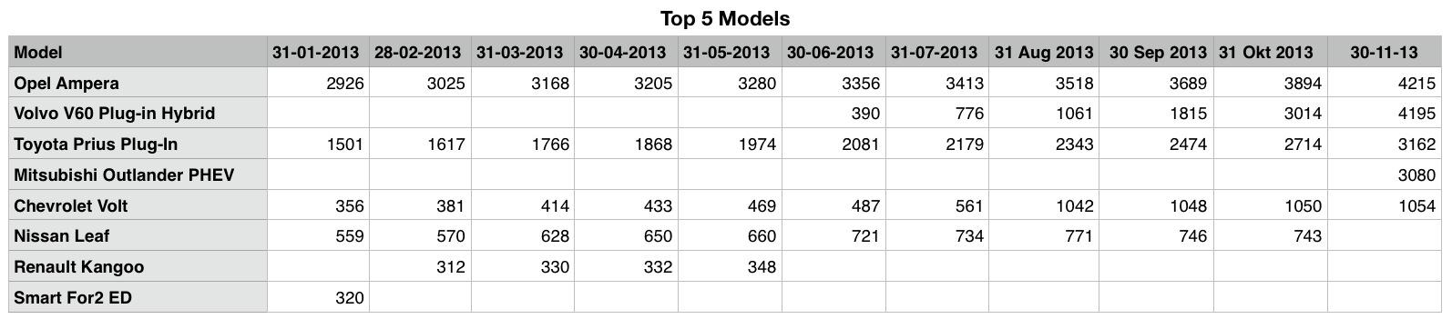 06 - EV Top5 Table.jpg