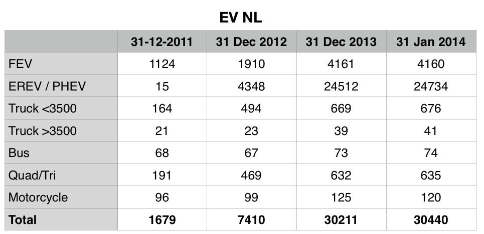 02 EV NL Data.jpg