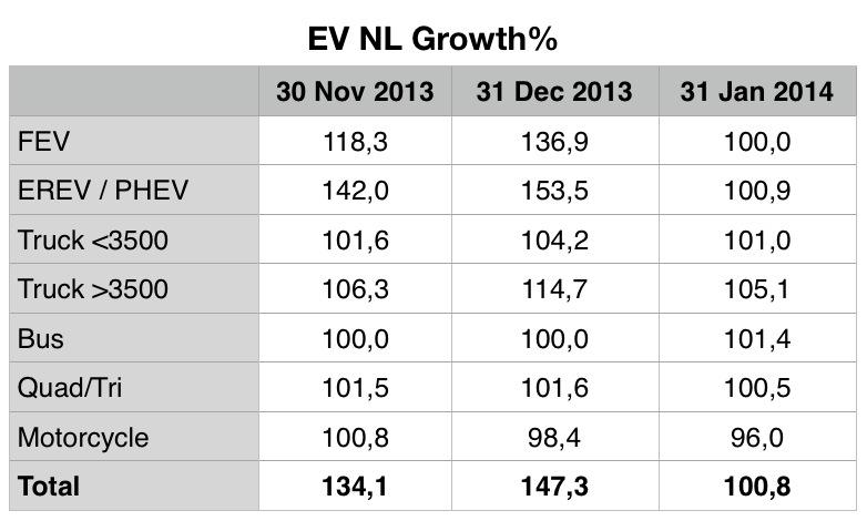03 EV NL Growth.jpg