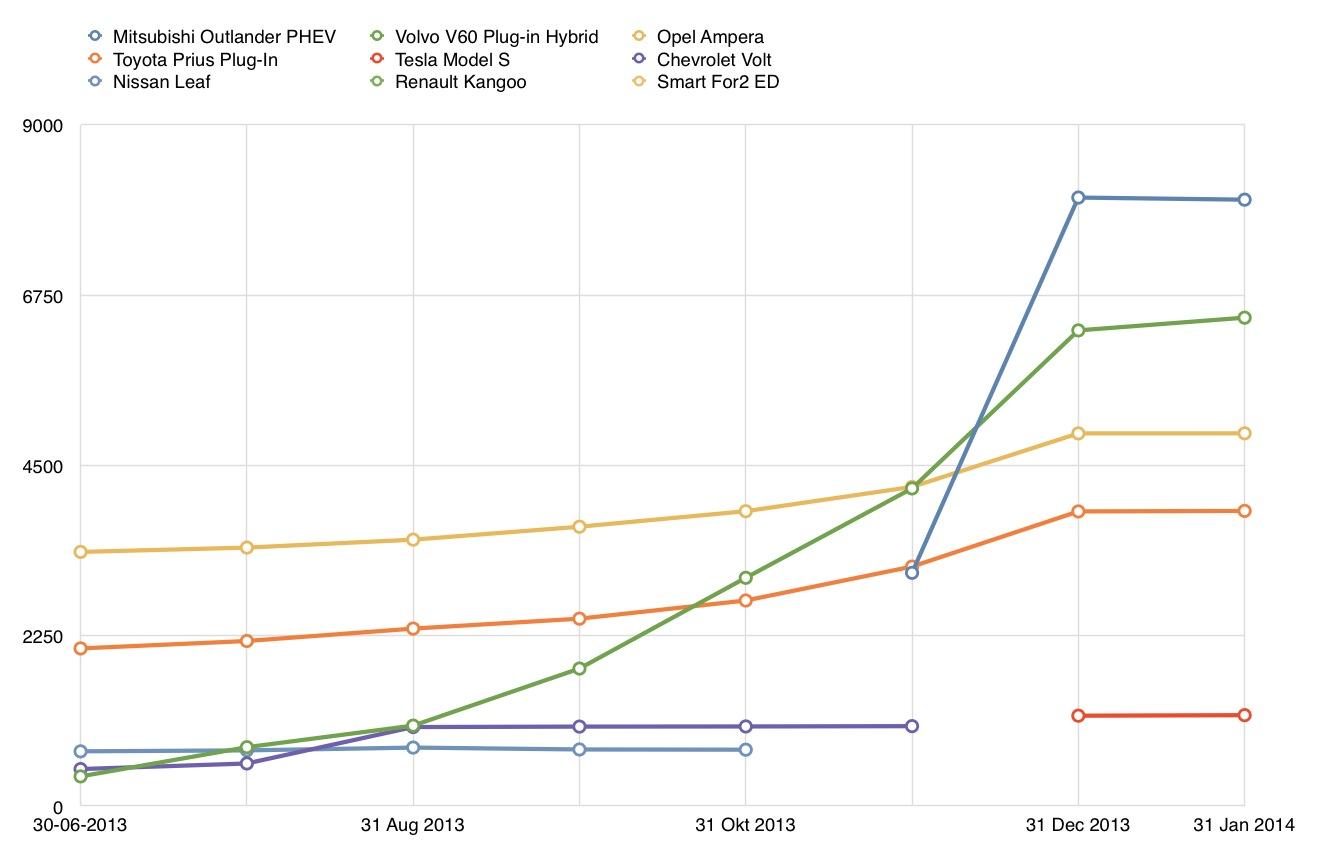 04 EV Top5 Graph.jpg