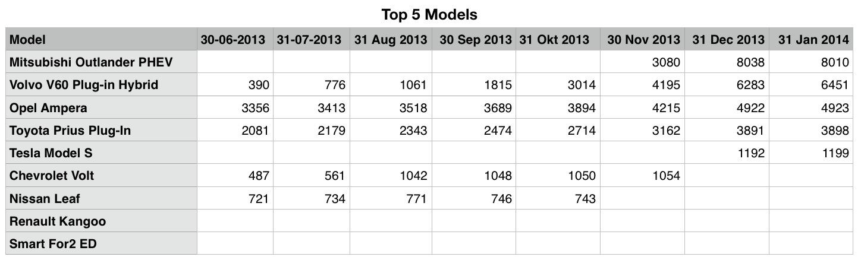 05 EV Top 5 Data.jpg