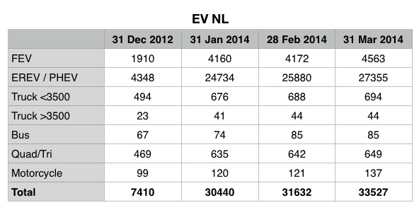 Electric Vehicles Netherlands March 2014