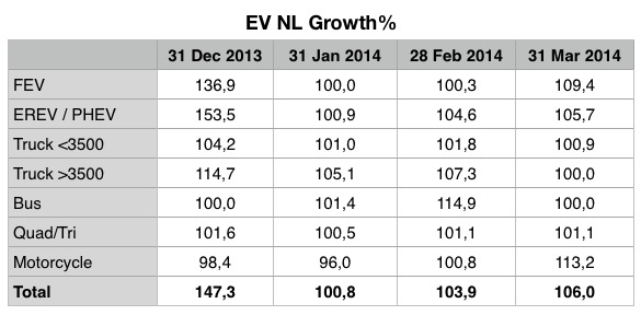 Electric Vehicles Netherlands March 2014 - Growth