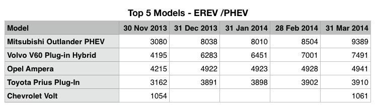Top 5 EREV Table