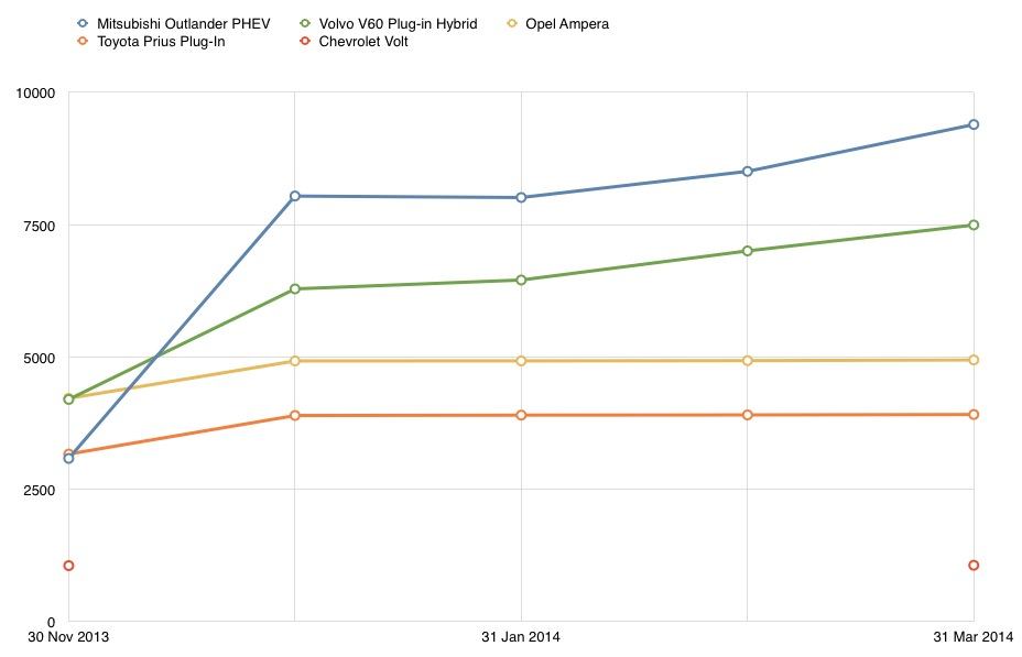 Top 5 - EREV Graph