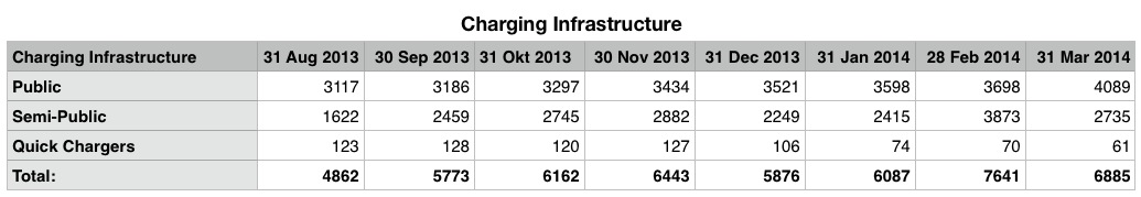 Charging Infrastructure Netherlands March 2014