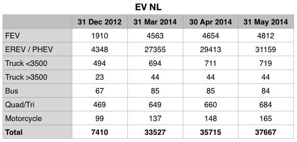EV NL Table
