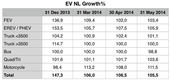 EV NL Percentages