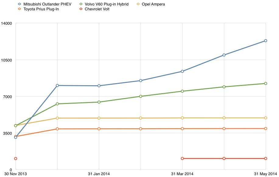 Top 5 EREV PHEV Graph