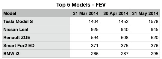 Top 5 EV