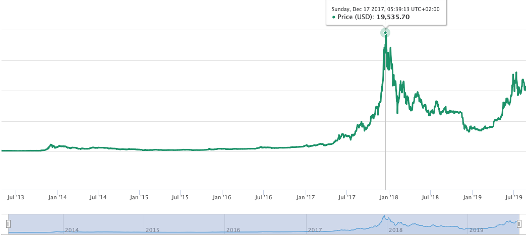 The price of Bitcoin, can you plot the Hype Cycle on this?