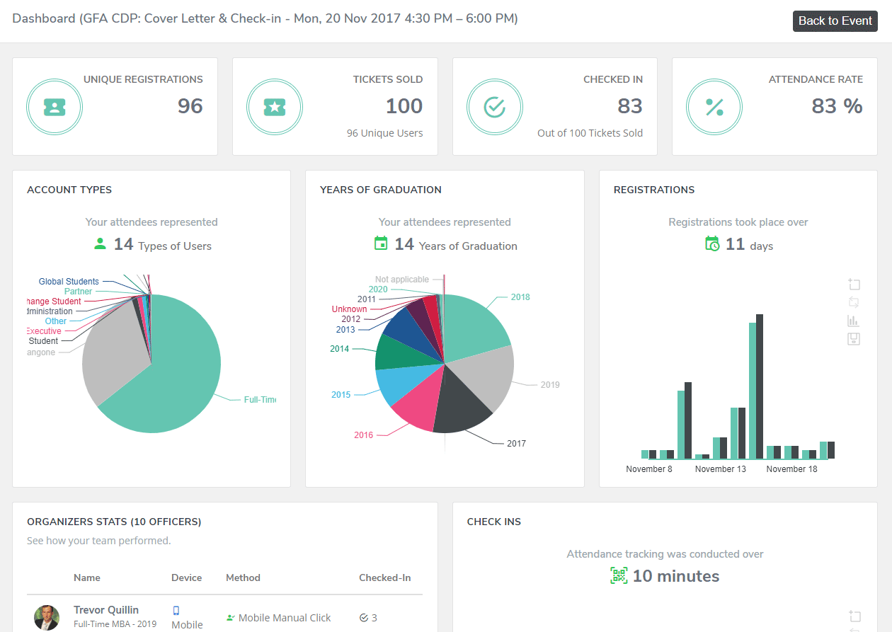 CampusGroups event dashboards display real-time insights before, during and after an event.