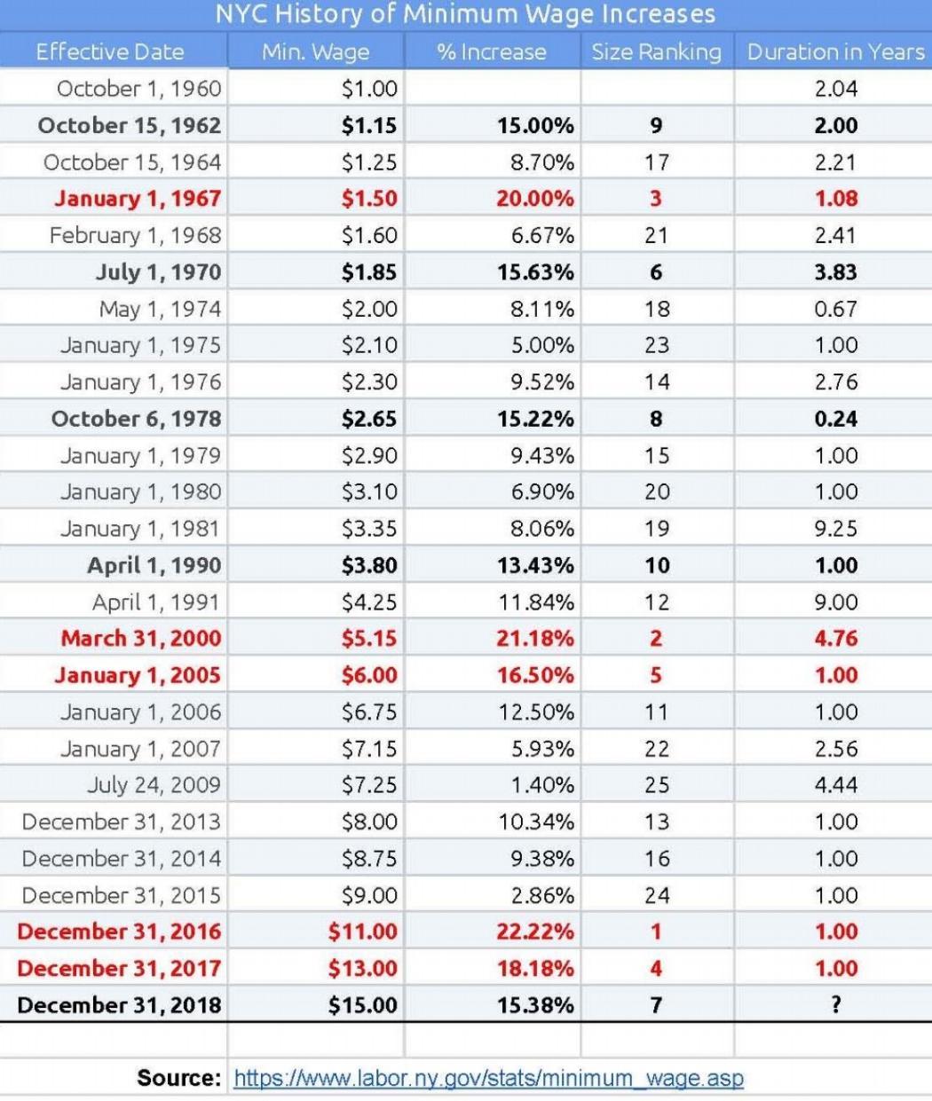 History Of New York State Minimum Wage Rate.jpg
