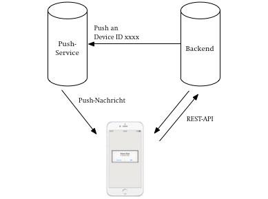 Aufbau App mit einem Backend und Push-Service Anbindung