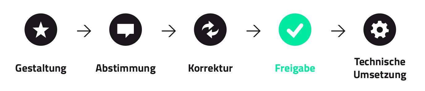 Vorgehen Erstellung App-Design