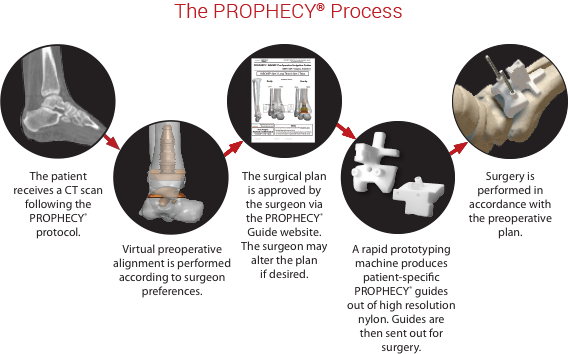 Prophecy Process