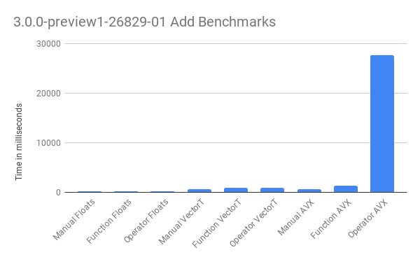 3.0.0-preview1-26829-01 Add Benchmarks.png
