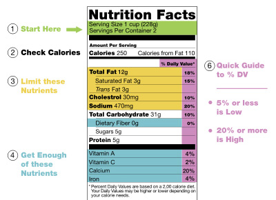 A quick guide to interpreting the U.S. Nutritional Facts label.