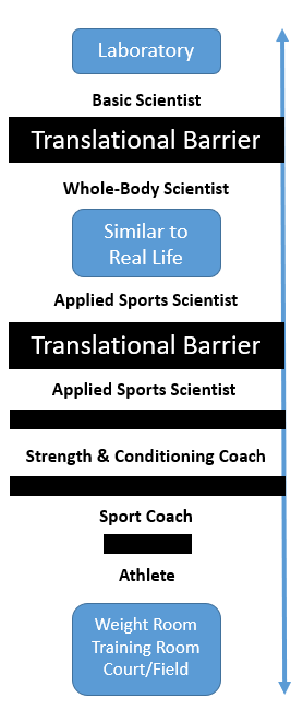 There are many barriers that can prevent the transfer of knowledge from the lab to the weight room—that's where a knowledge translator is needed!