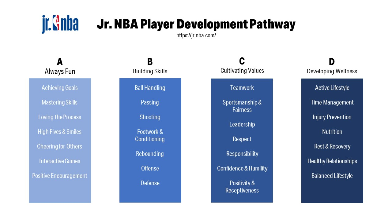 The ABCD's of the Jr. NBA's youth development pathway.