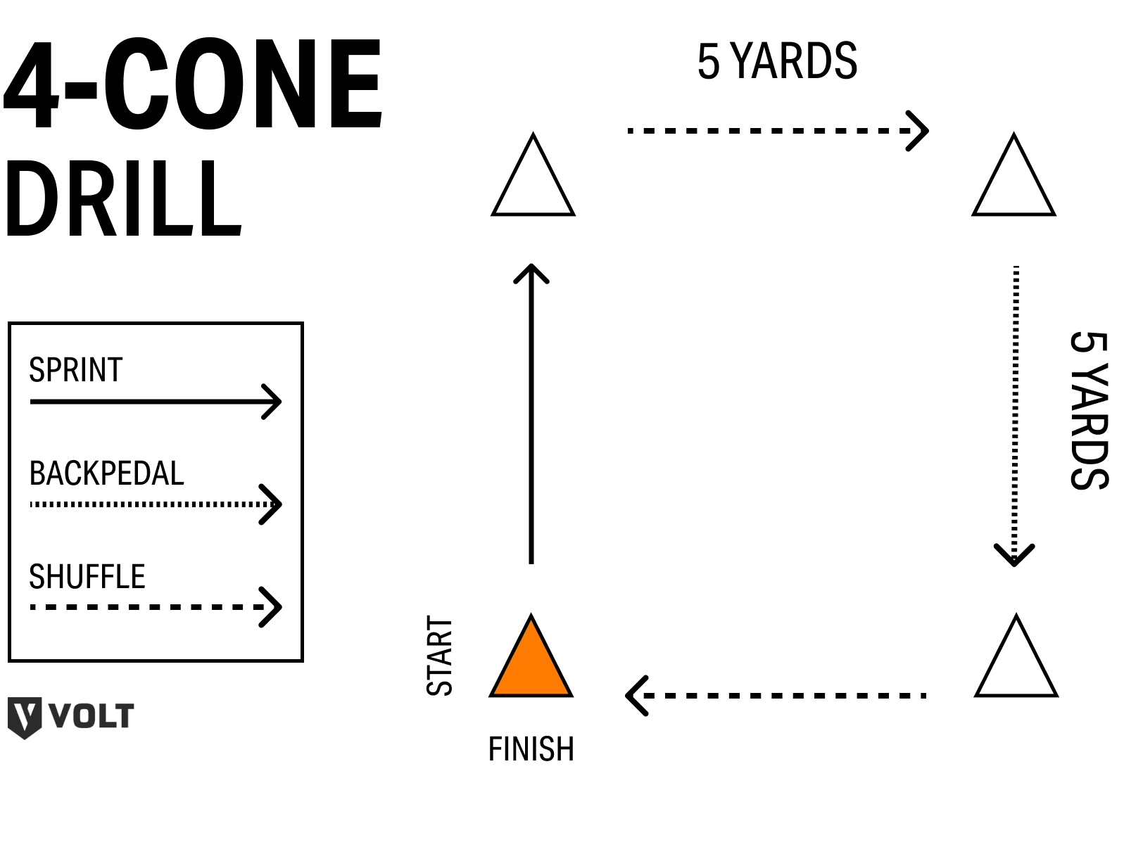 The traditional four-cone drill. Set up 4 cones in a 5-yd x 5-yd square. Starting at the lower left cone, sprint forward 5 yards, shuffle right, backpedal, then shuffle left back to the starting cone.