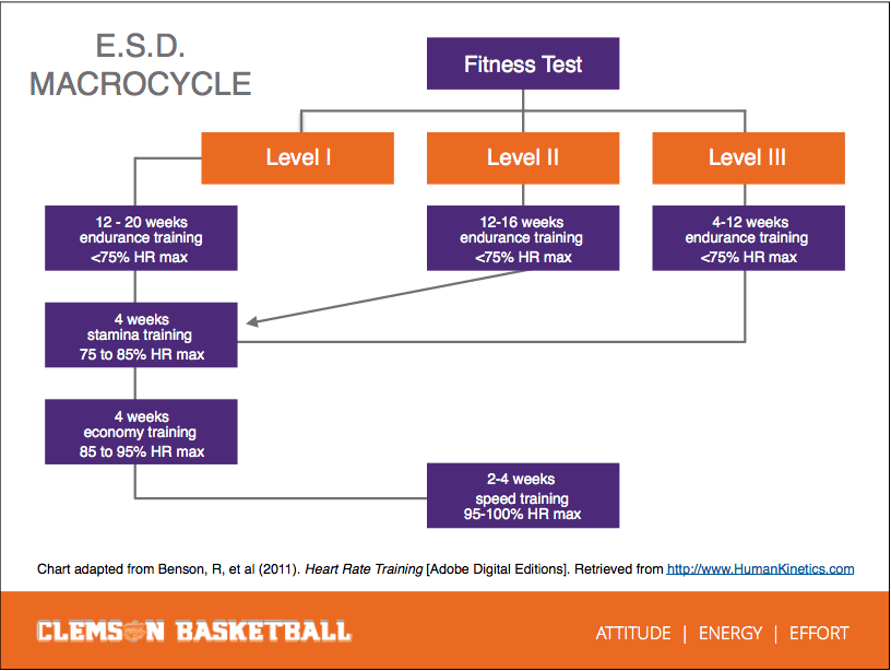 E.S.D. = Energy System Development. Coach Cunningham uses this flow chart to determine how to dose aerobic work appropriately for individual athletes, based on a fitness test.
