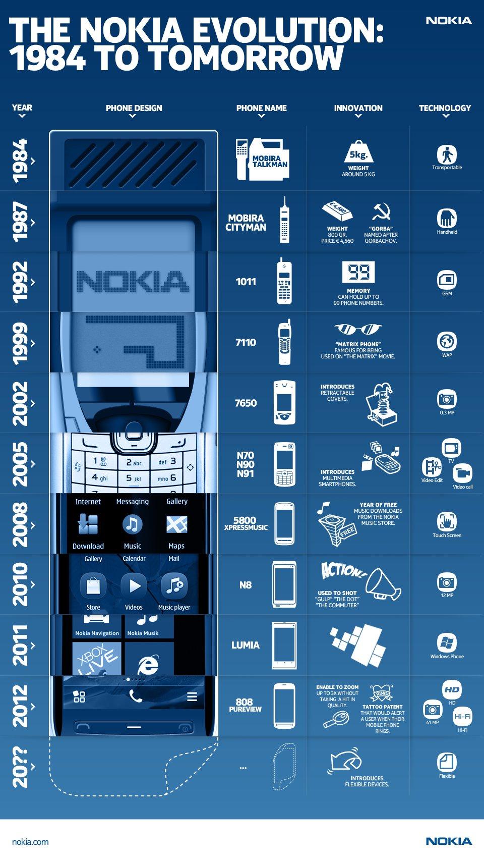 Infografia-Nokia-1984.jpg