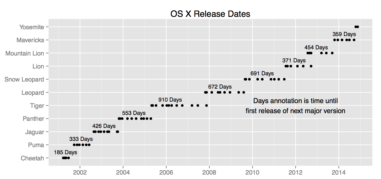 Joran Elias  compiled this chart  of major and minor releases. The X axis is time; the Y axis breaks the operating system versions apart. The dots represent each minor release for a given cat/California place. The critical number are the number of days between major releases. If you pair Leopard/Snow Leopard and Lion/Mountain Lion together, you can see how little time Mavericks had.