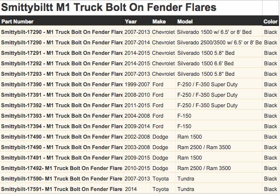 Smittybilt M1 Truck Bolt On Fender Flares Application Guide