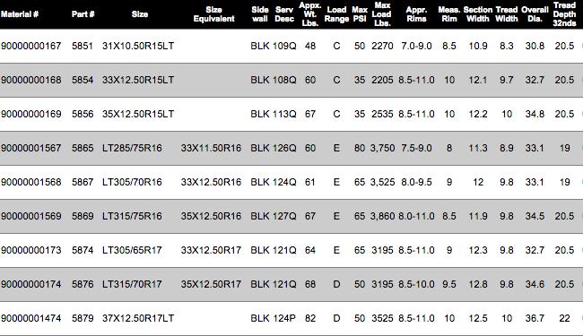 Mickey ThompsonBaja Claw TTC Radial Tires Size Chart