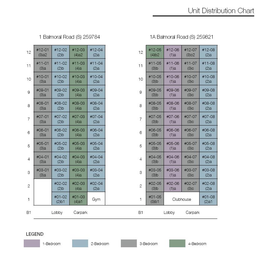 One Balmoral Distribution Chart