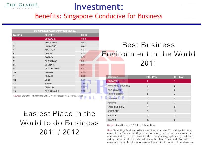 Singapore business advantages