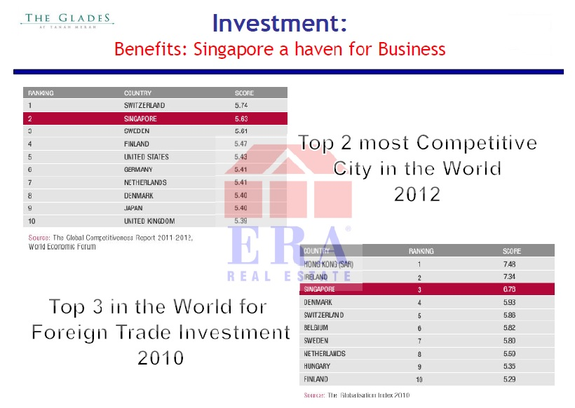 Singapore as a business haven