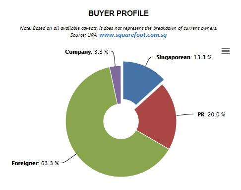 Buyers Profile