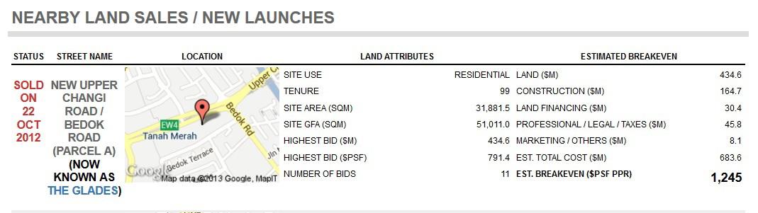 The Glaldes land sale