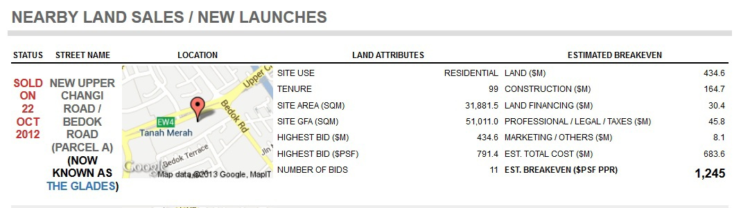 The Glades Land Sale