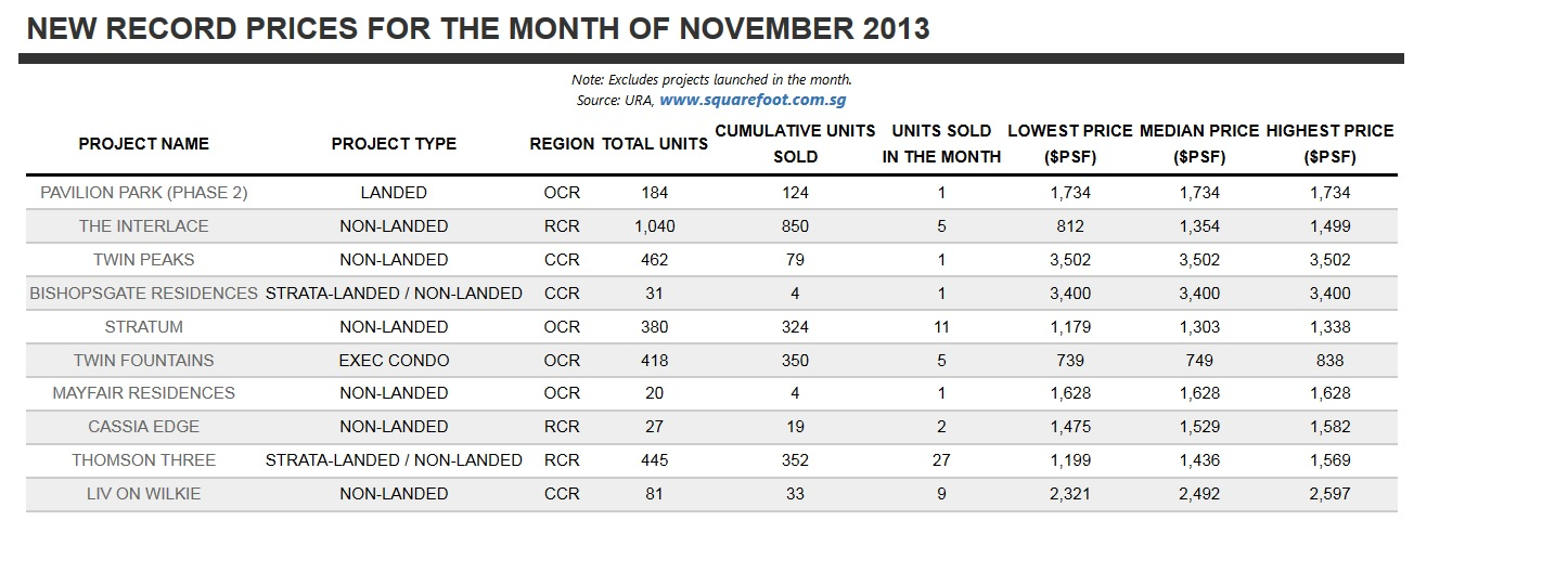 New Record Prices Achieved In Nov 2013.jpg