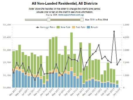 All Non Landed Residential Sales Chart