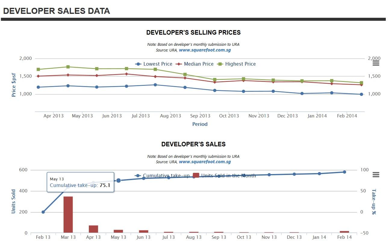 Urban Vista Sales Chart