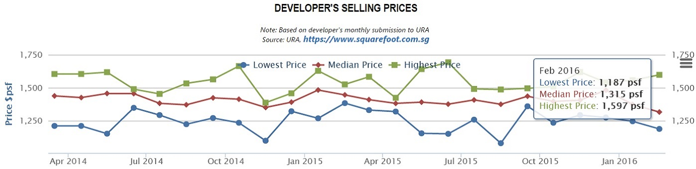 The Glades Sales Chart