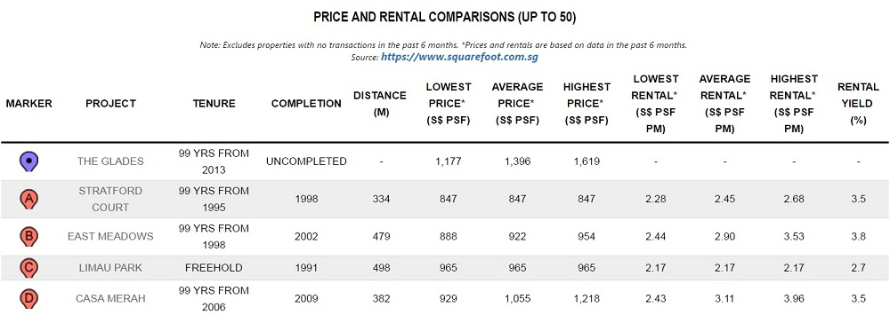The Glades & Surrounding Projects Price Comparisons