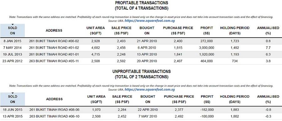 goodwood-residence-profit-loss-transactions.jpg