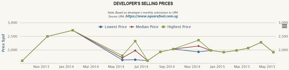 The Meyerise Developer Sales Data
