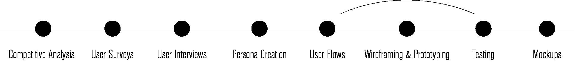 UXprocess