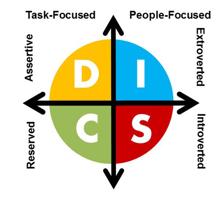 The 4 DISC Behavioural Styles - the DISC Quadrant Behavioural Model