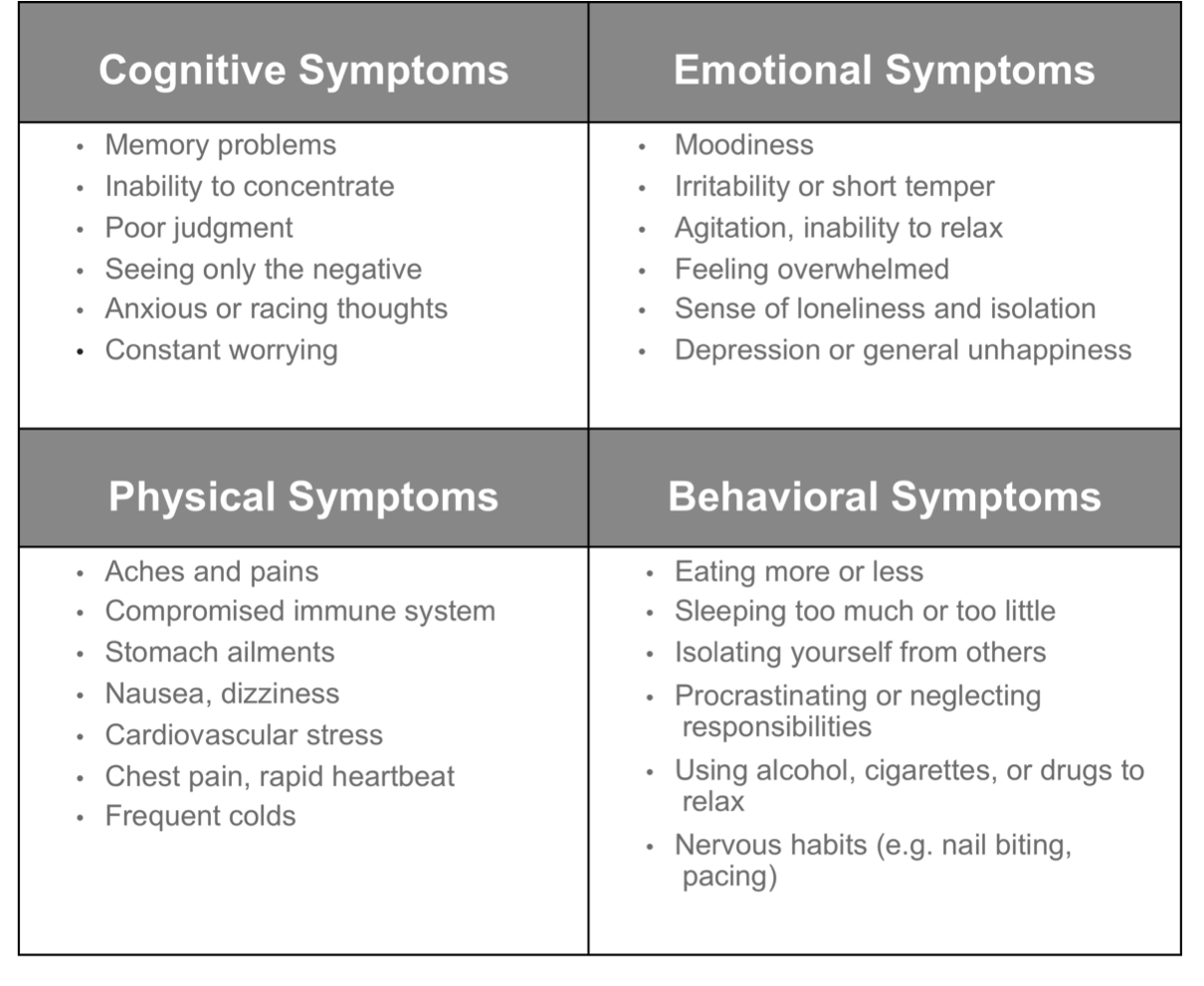 The physical and physiological signs and symptoms of stress jpeg