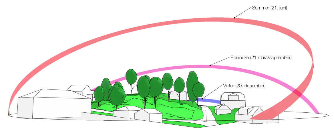 A visualisation of the site with sun access at different season, as part of our site anany