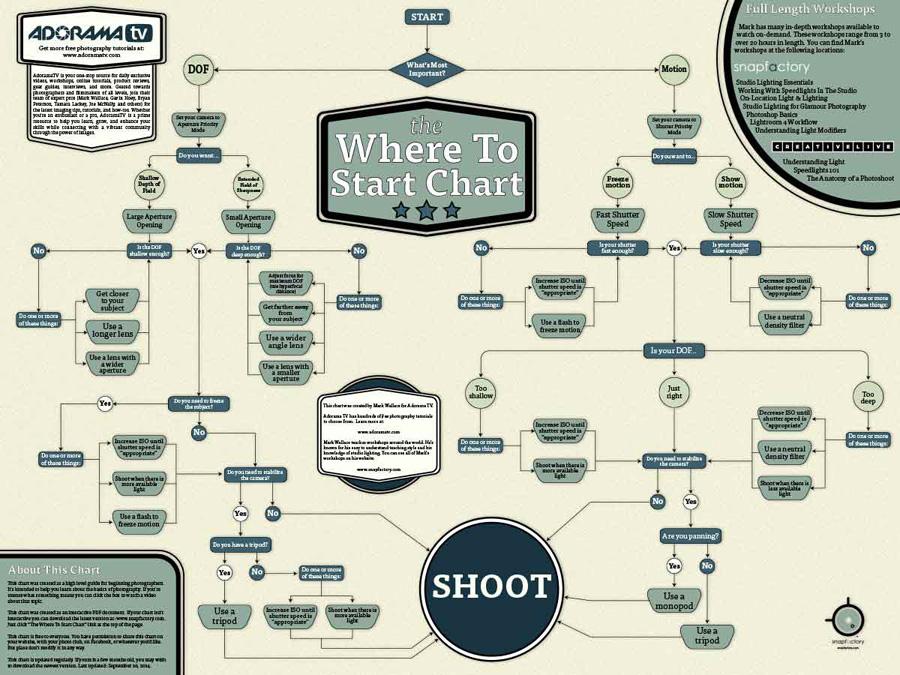 Where-To-Start-Chart-web1.jpg